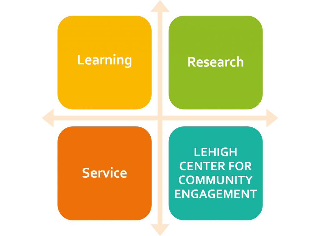 Lehigh Center for Community Engagement logo