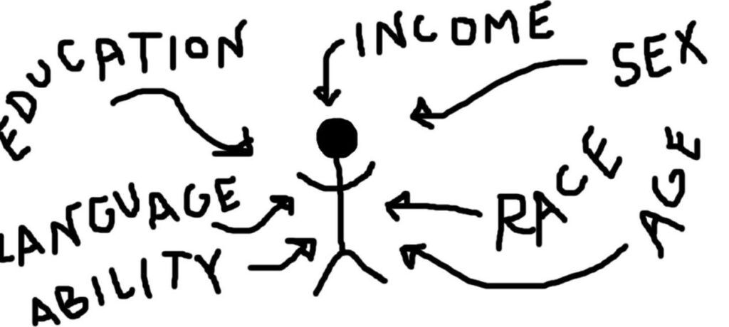 """Image from https://www.globalcitizen.org/.  Black and white image of a stick figure surrounded by the words """"education,"""" """"income,"""" """"sex,"""" """"language,"""" """"ability,"""" """"race,"""" and """"age,"""" with arrows pointing from the words to the figure."""